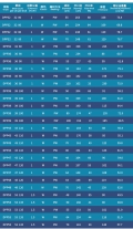 丝印网纱的规格目数参数表