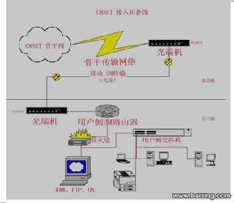 太原联通宽带安装 电信宽带安装