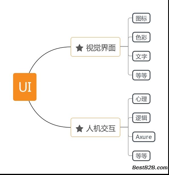 溧阳UIv家具就业前景互联网家具的时代宠儿设计软件j图片