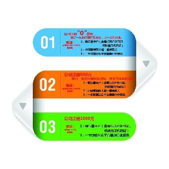 上海金桥自贸区注册旅行社需要哪些资料?_志