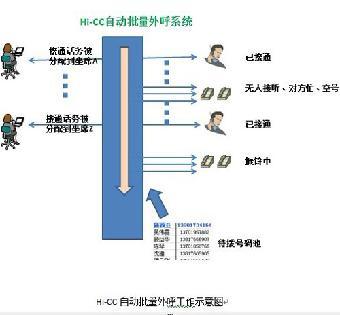 钜惠营销&重庆电话录音系统&智能语音外呼系