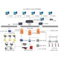 矿用调度环网系统
