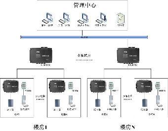 迈斯梯控系统设计
