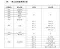 惠州淡水一般工业固废处理回收处置