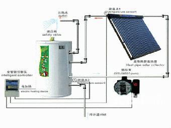 太阳能热水器清洗;   3.冷热水系统增压;   4.