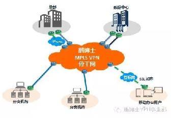电信专线接入50M价格-移动专线光纤接入100M