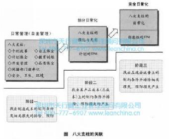 自主保全是tpm管理维护设备的基本条件