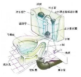 马桶怎么拆装图解