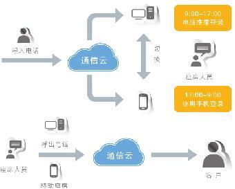 钜惠回馈&西安企业通讯云&云呼叫中心系统&客户管理