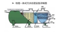 泰源密集型酒泉農村污水處理設備