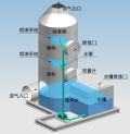 環保型噴淋塔廢氣處理設備