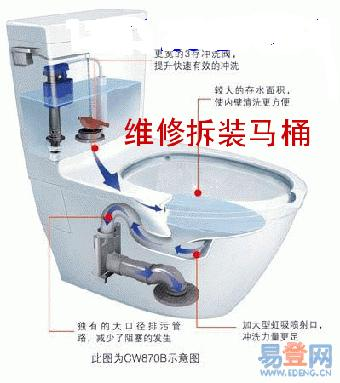 天津专业马桶维修,马桶安装