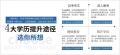 2019年春四川大学网教什么时候报名?