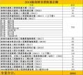 深圳定额 2014版深圳市园林绿化苗木计价分类标准