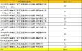 2015四川建设工程工程量清单计价定额补充定额