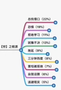 四川报报自考和网教需要哪些条件?